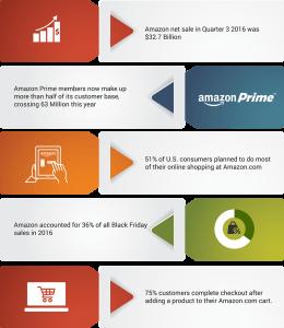 Amazon Marketing Stats