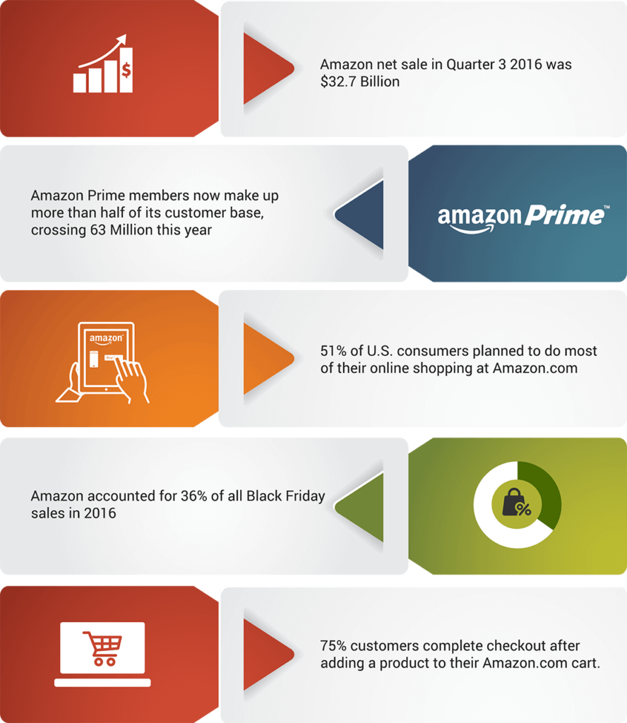 Amazon Marketing Stats